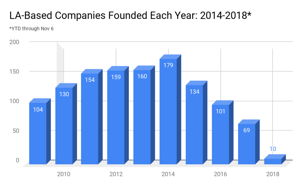 Bar graph: LA-Based Companies Founded Each Year: 2014-2018* YTD through Nov 6
