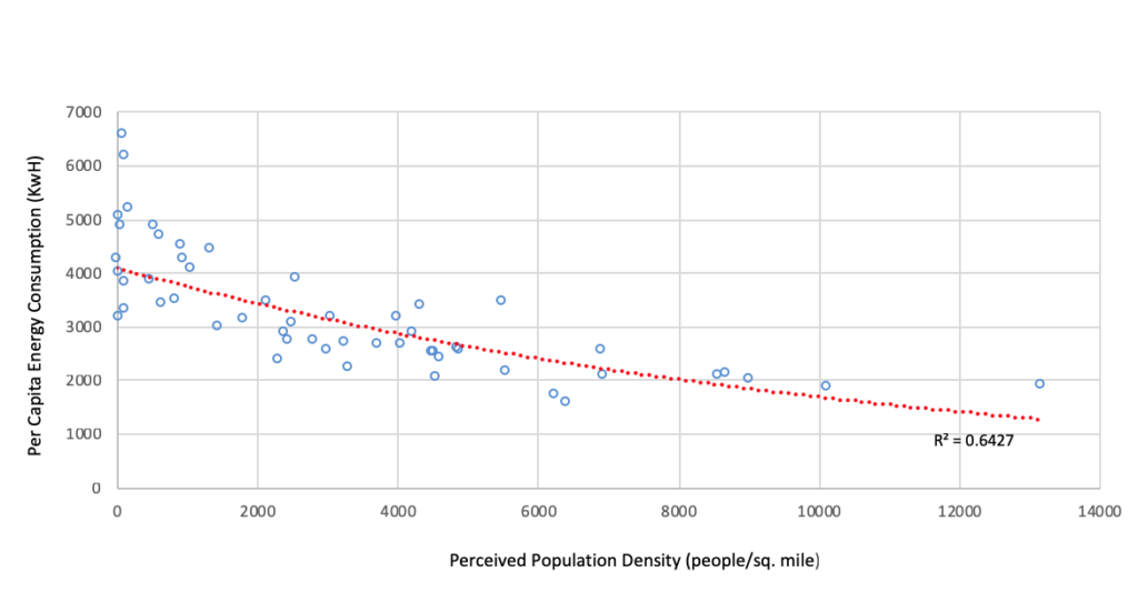 y: per capita energy consumption x: perceived population density (people/sq. mile)