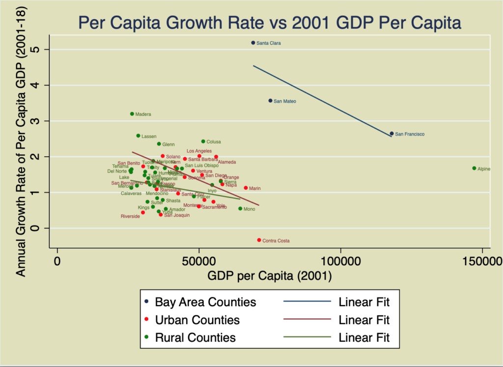 Per Capital Growth Rate vs 2001 GDP Per Capita